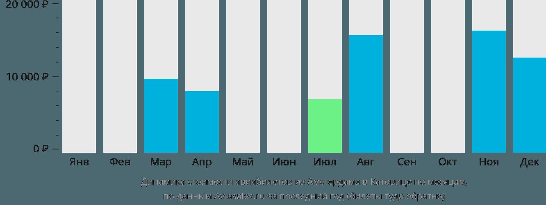 Динамика стоимости авиабилетов из Амстердама в Катовице по месяцам