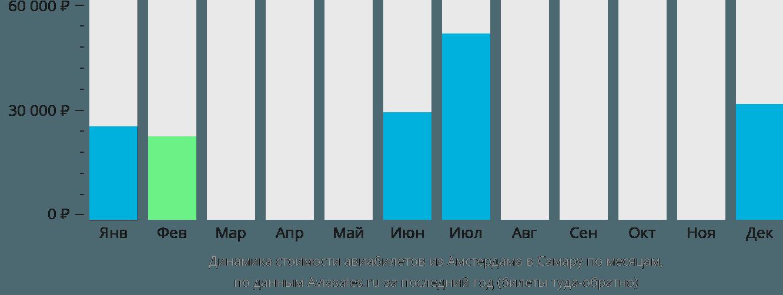 Динамика стоимости авиабилетов из Амстердама в Самару по месяцам