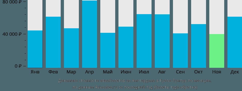 Динамика стоимости авиабилетов из Амстердама в Куала-Лумпур по месяцам