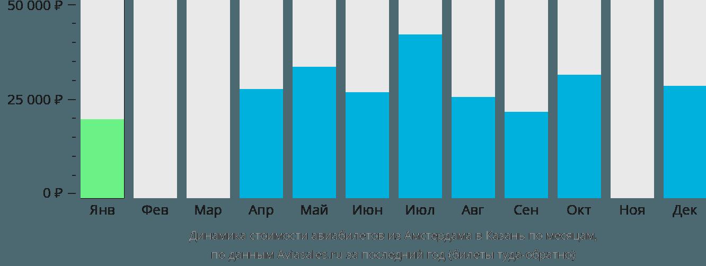Динамика стоимости авиабилетов из Амстердама в Казань по месяцам