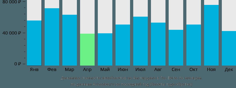 Динамика стоимости авиабилетов из Амстердама в Лас-Вегас по месяцам