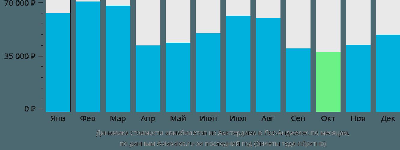 Динамика стоимости авиабилетов из Амстердама в Лос-Анджелес по месяцам