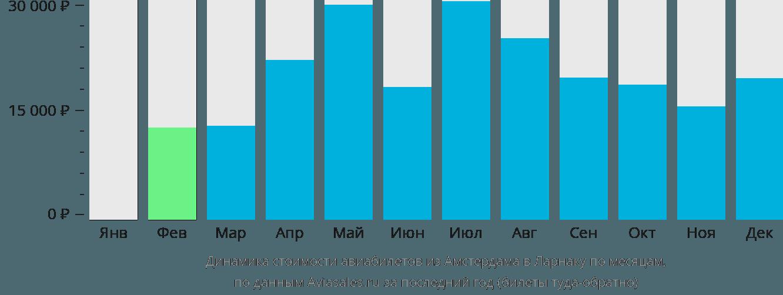 Динамика стоимости авиабилетов из Амстердама в Ларнаку по месяцам
