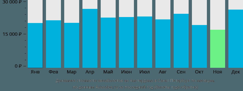 Динамика стоимости авиабилетов из Амстердама в Санкт-Петербург по месяцам