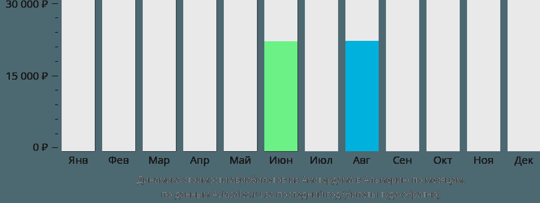 Динамика стоимости авиабилетов из Амстердама в Альмерию по месяцам