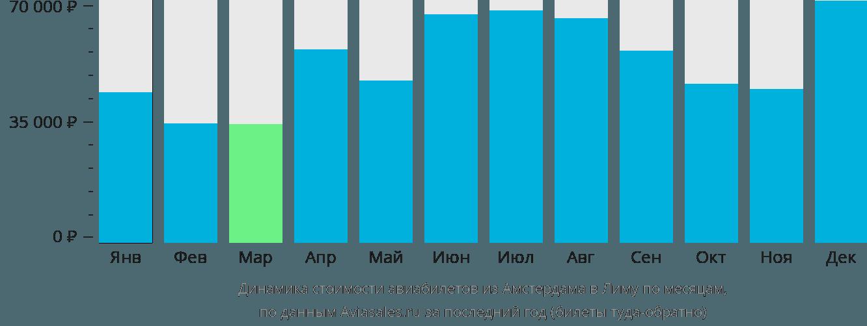 Динамика стоимости авиабилетов из Амстердама в Лиму по месяцам