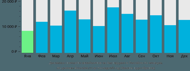 Динамика стоимости авиабилетов из Амстердама в Лиссабон по месяцам
