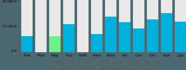 Динамика стоимости авиабилетов из Амстердама в Любляну по месяцам