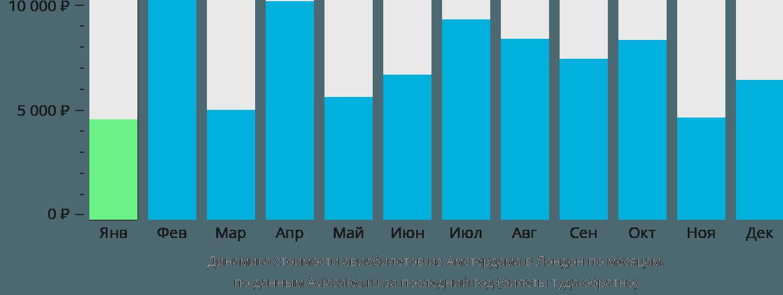 Динамика стоимости авиабилетов из Амстердама в Лондон по месяцам