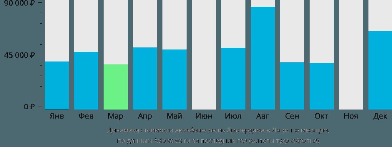 Динамика стоимости авиабилетов из Амстердама в Лагос по месяцам