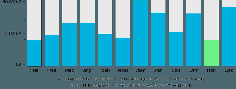 Динамика стоимости авиабилетов из Амстердама в Лас-Пальмас по месяцам