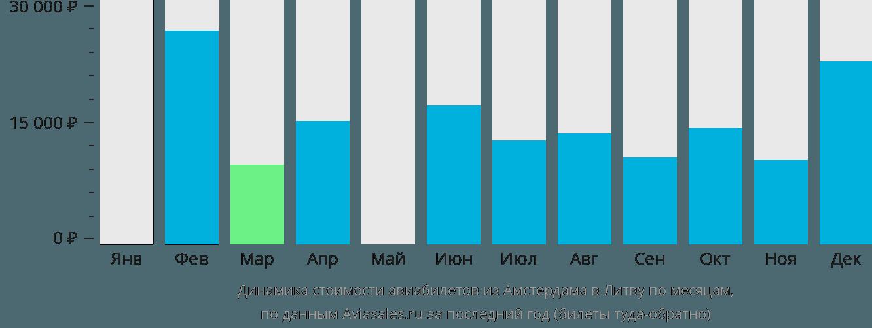 Динамика стоимости авиабилетов из Амстердама в Литву по месяцам