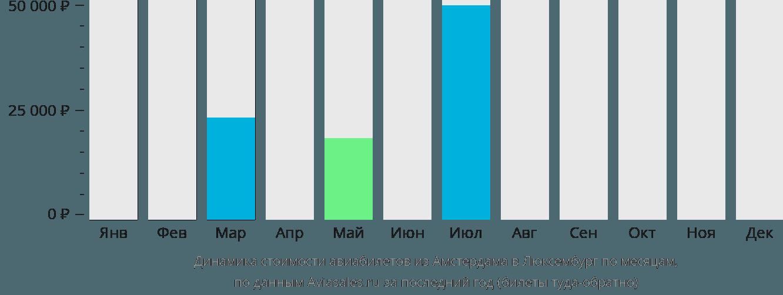 Динамика стоимости авиабилетов из Амстердама в Люксембург по месяцам