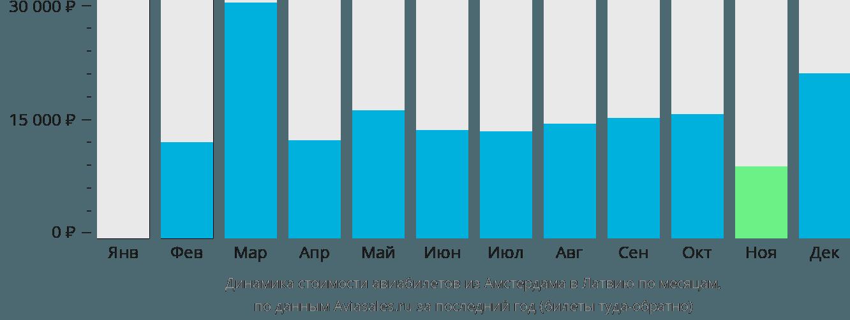 Динамика стоимости авиабилетов из Амстердама в Латвию по месяцам