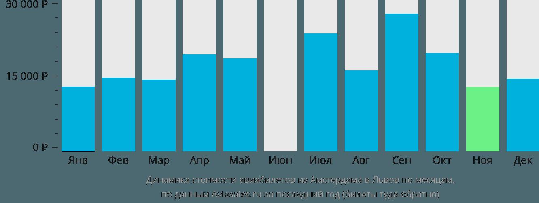 Динамика стоимости авиабилетов из Амстердама в Львов по месяцам
