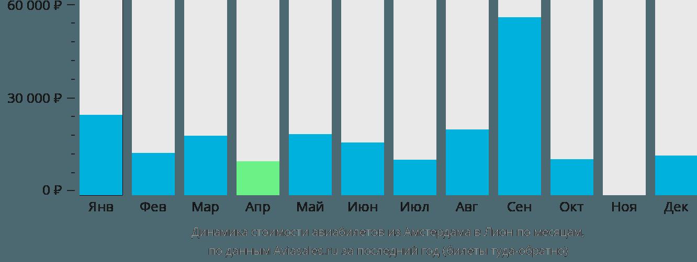 Динамика стоимости авиабилетов из Амстердама в Лион по месяцам