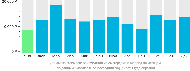 Динамика стоимости авиабилетов из Амстердама в Мадрид по месяцам