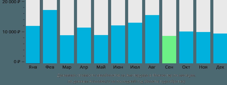 Динамика стоимости авиабилетов из Амстердама в Манчестер по месяцам