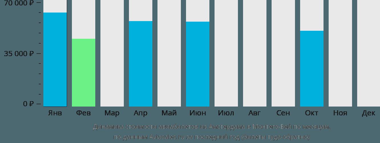 Динамика стоимости авиабилетов из Амстердама в Монтего-Бей по месяцам