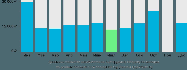 Динамика стоимости авиабилетов из Амстердама в Молдову по месяцам