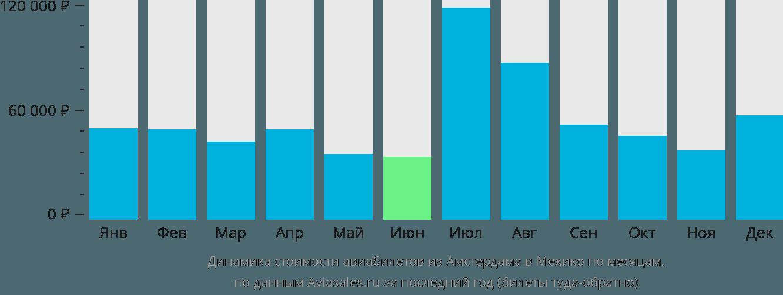 Динамика стоимости авиабилетов из Амстердама в Мехико по месяцам