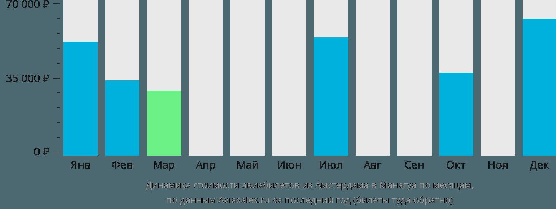 Динамика стоимости авиабилетов из Амстердама в Манагуа по месяцам