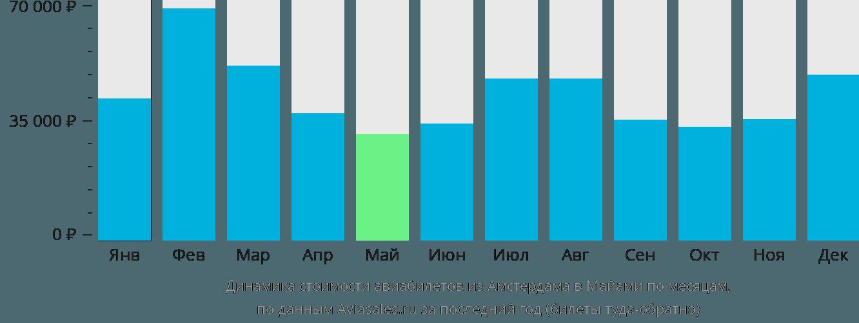 Динамика стоимости авиабилетов из Амстердама в Майами по месяцам