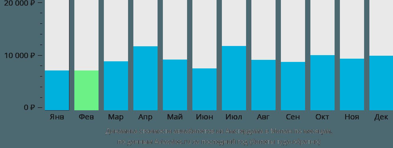 Динамика стоимости авиабилетов из Амстердама в Милан по месяцам