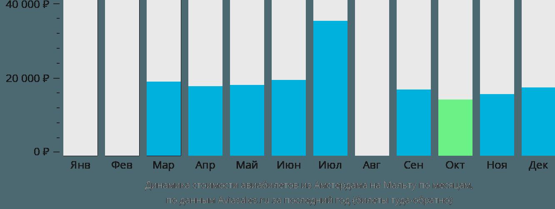 Динамика стоимости авиабилетов из Амстердама на Мальту по месяцам