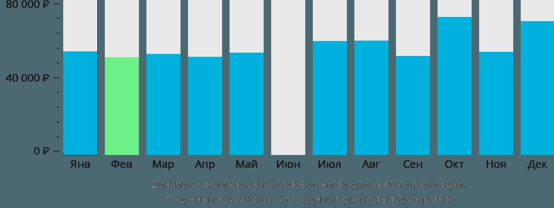 Динамика стоимости авиабилетов из Амстердама в Мале по месяцам