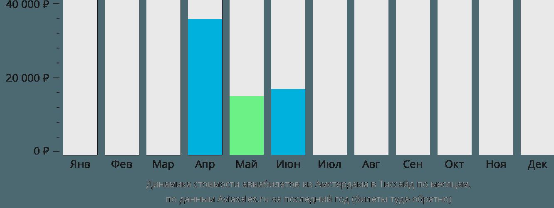 Динамика стоимости авиабилетов из Амстердама в Тиссайд по месяцам