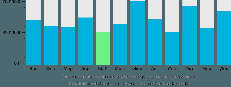 Динамика стоимости авиабилетов из Амстердама в Манилу по месяцам