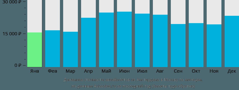 Динамика стоимости авиабилетов из Амстердама в Москву по месяцам