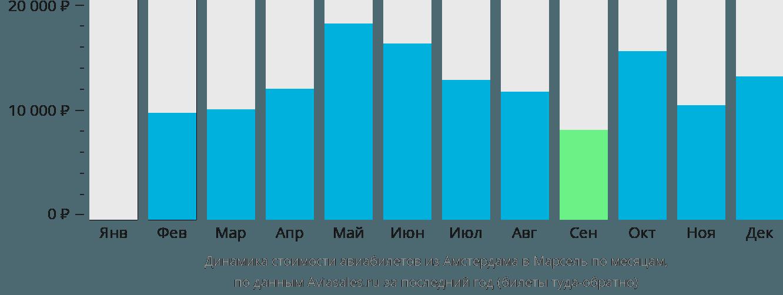 Динамика стоимости авиабилетов из Амстердама в Марсель по месяцам
