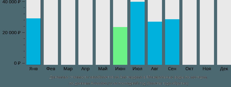 Динамика стоимости авиабилетов из Амстердама в Минеральные воды по месяцам