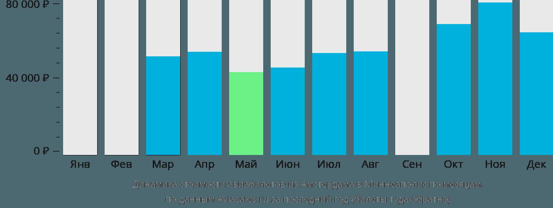 Динамика стоимости авиабилетов из Амстердама в Миннеаполис по месяцам