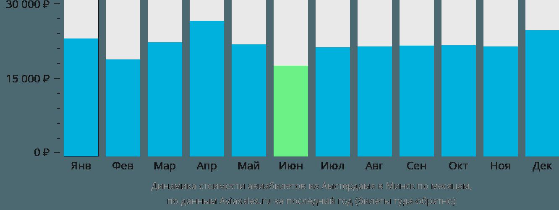 Динамика стоимости авиабилетов из Амстердама в Минск по месяцам