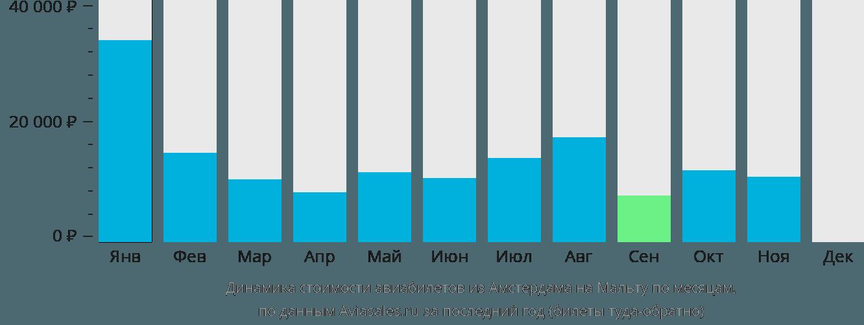 Динамика стоимости авиабилетов из Амстердама в Мальту по месяцам