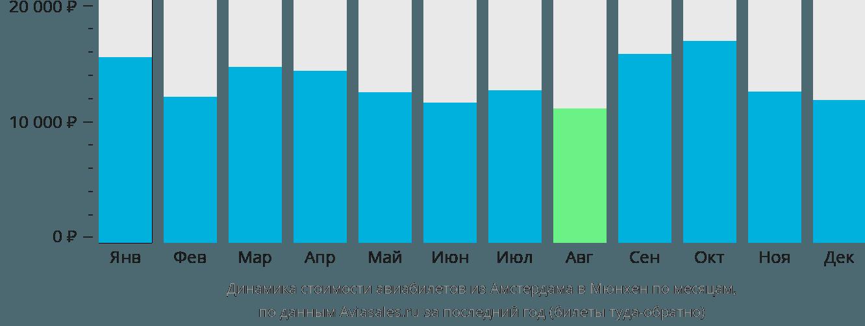Динамика стоимости авиабилетов из Амстердама в Мюнхен по месяцам