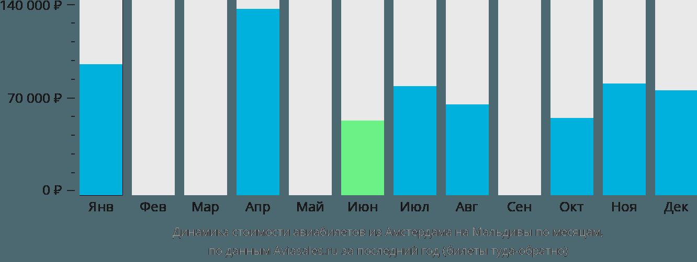 Динамика стоимости авиабилетов из Амстердама на Мальдивы по месяцам
