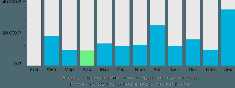 Динамика стоимости авиабилетов из Амстердама в Неаполь по месяцам