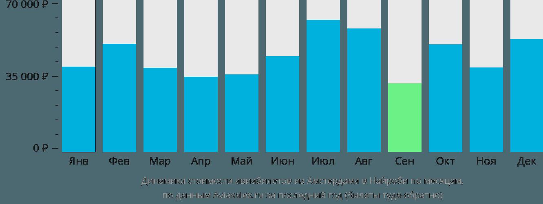 Динамика стоимости авиабилетов из Амстердама в Найроби по месяцам