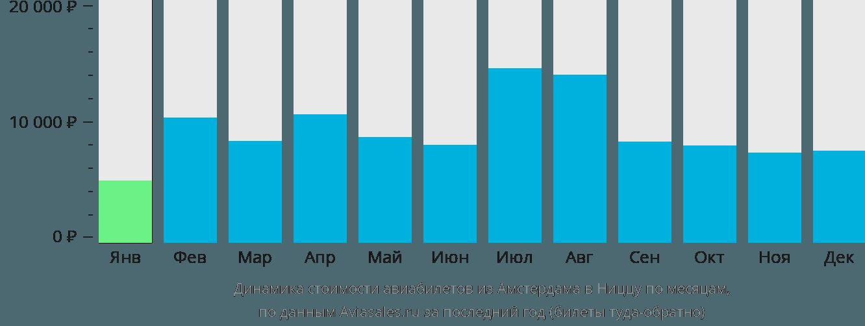 Динамика стоимости авиабилетов из Амстердама в Ниццу по месяцам