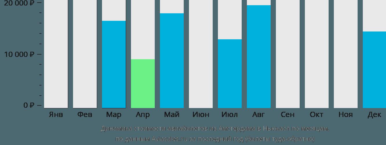 Динамика стоимости авиабилетов из Амстердама в Ньюкасл по месяцам