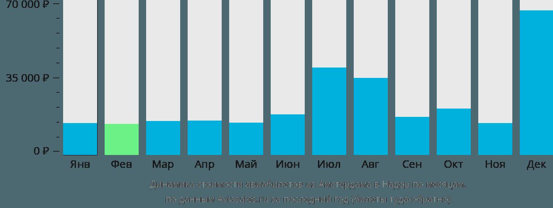Динамика стоимости авиабилетов из Амстердама в Надор по месяцам
