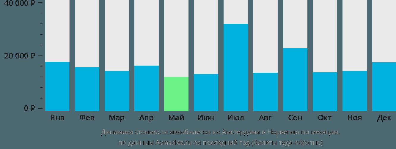 Динамика стоимости авиабилетов из Амстердама в Норвегию по месяцам