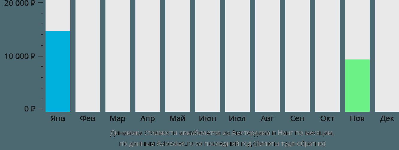Динамика стоимости авиабилетов из Амстердама в Нант по месяцам