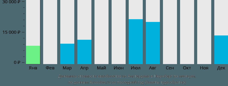 Динамика стоимости авиабилетов из Амстердама в Нюрнберг по месяцам