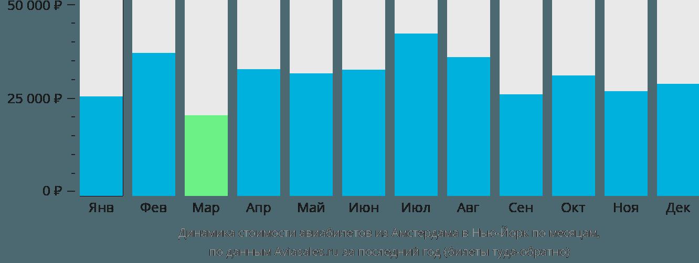 Динамика стоимости авиабилетов из Амстердама в Нью-Йорк по месяцам
