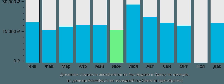 Динамика стоимости авиабилетов из Амстердама в Одессу по месяцам